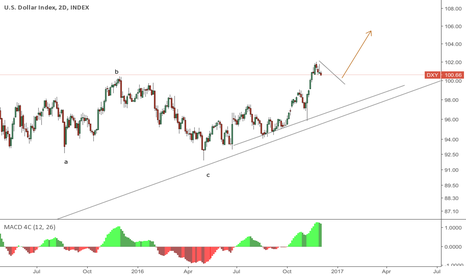 DXY: Dollar another rally before crash