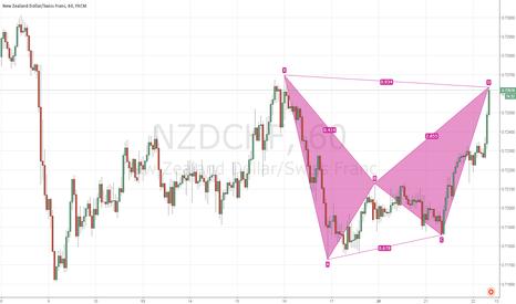 NZDCHF: $NZDCHF Bearish Bat Hourly