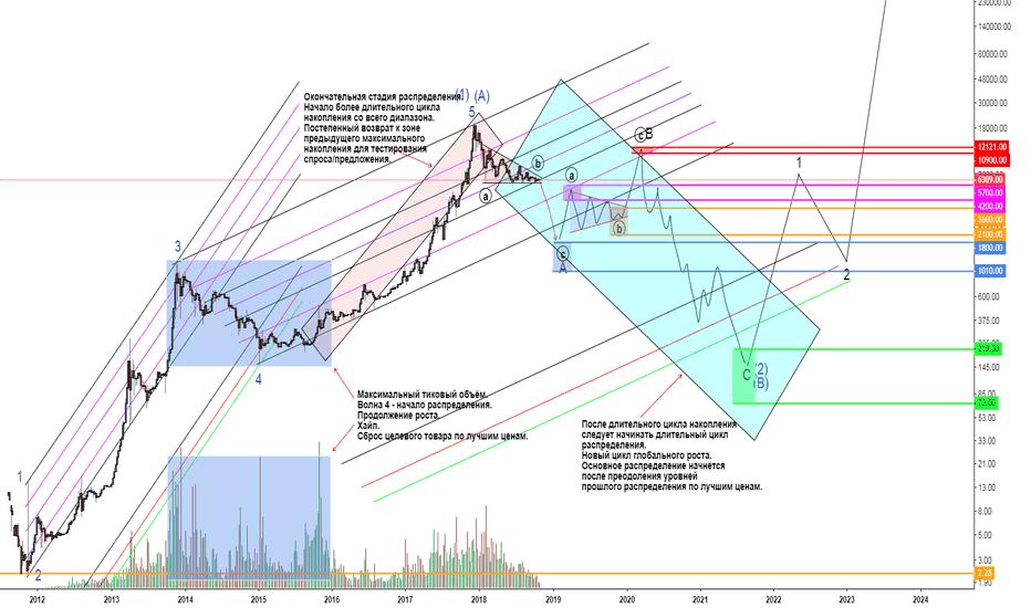 BTCUSD: Будущее BTC. Идеальный инвестиционный план на 5-летку.