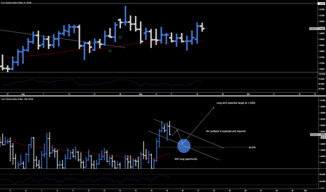 EURAUD: EUR.AUD > Long Opportunity