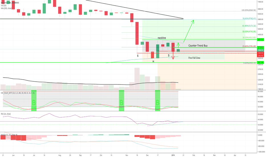 BTCUSD: Weekly BTC - New to Twitter.  Hit Me UP!  @WolfpackCrypto