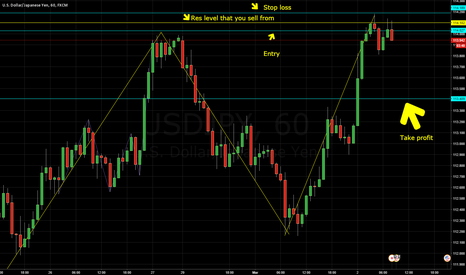 USDJPY: Res level bounce down