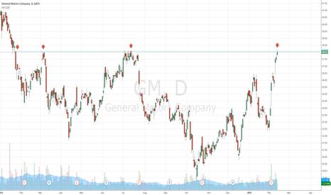 GM: $GM bullish vs. bearish
