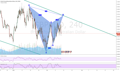 GBPAUD: Bear Gartley GBPAUD
