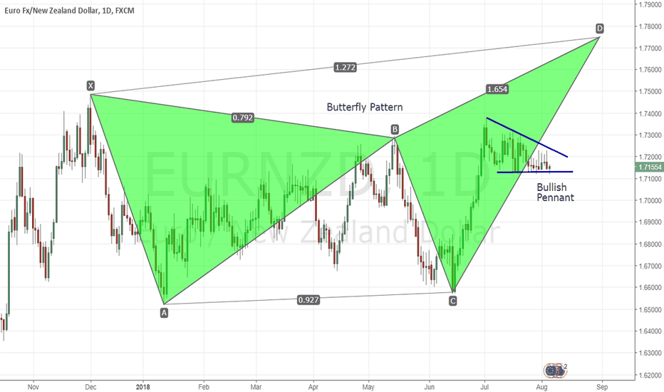EURNZD: EURNZD can potentially go higher