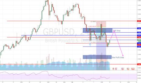 GBPUSD: GBPUSB Trading Idea: SHORT