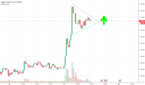 XRPUSD: XPRUSD - triangle