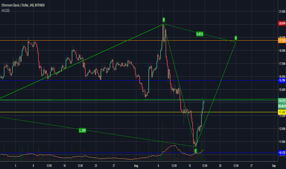 ETCUSD: ETC quick 48 hour Careful buy and sell