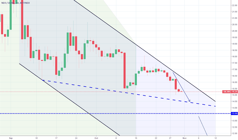 NEOUSD: NEOUSD: Broke the previous Low. Support is next.