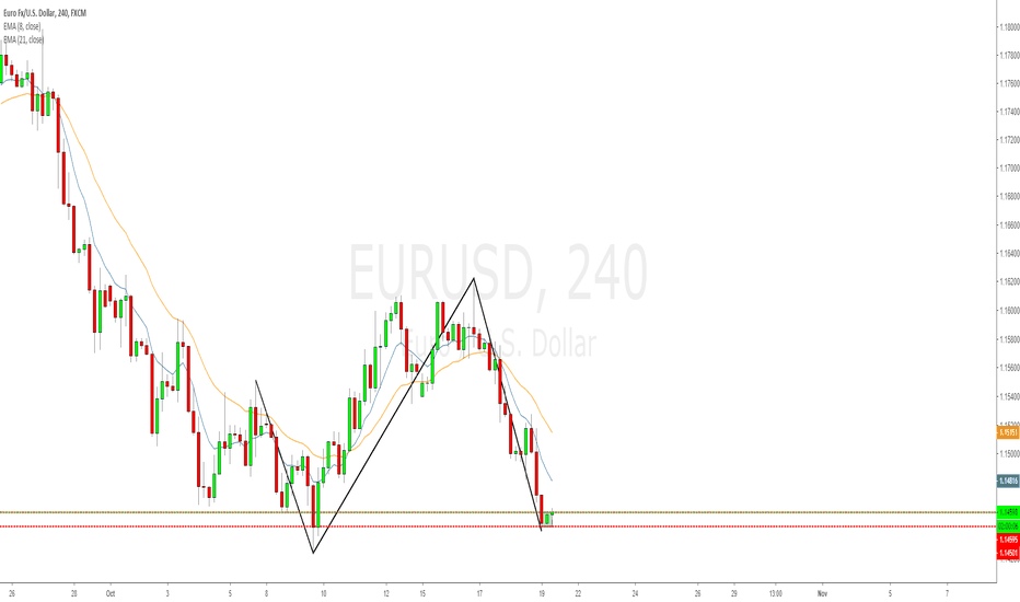 EURUSD: EURUSD 4hr XYAB and inside 4hr combination long opportunity