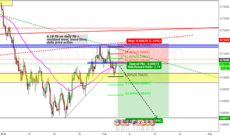 AUDUSD: AUSSIE STILL BEARISH?