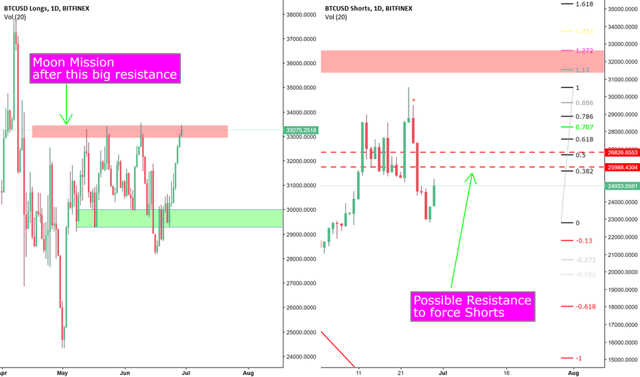 BTCUSDSHORTS: BTC Longs and Shorts Chart Analysis