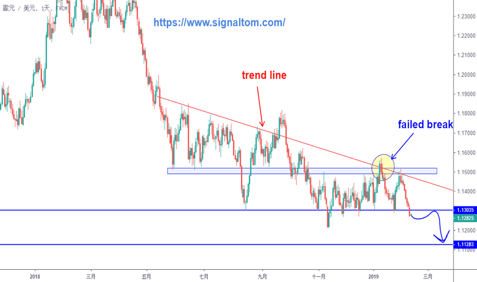 EURUSD: EURUSD 下跌趨勢仍未見底