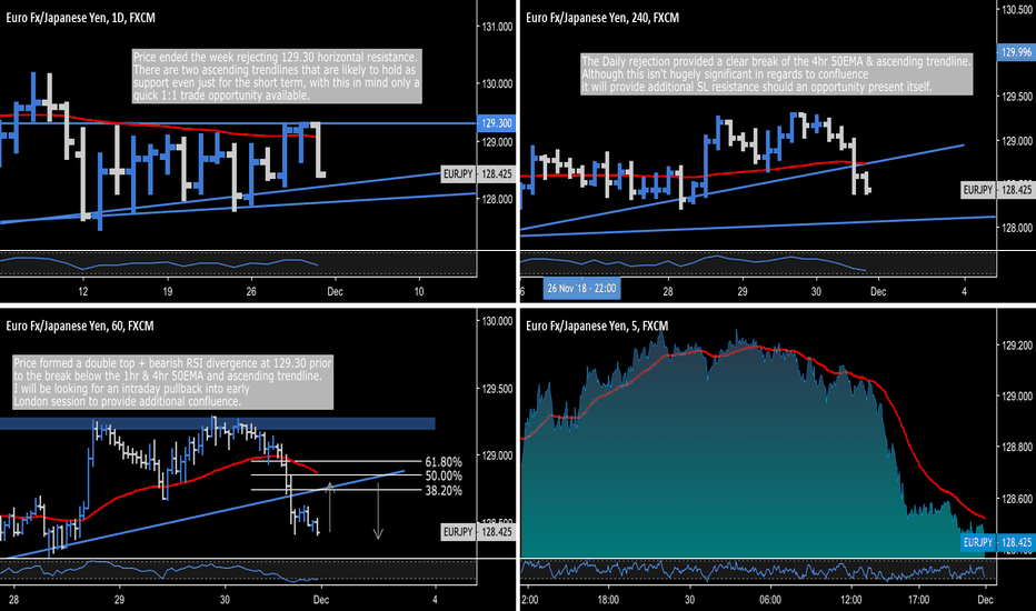 EURJPY: EUR.JPY - Monday's London Session Opportunity