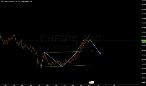 CHFJPY: chfjpy short