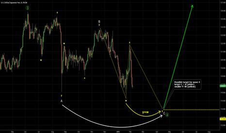 USDJPY: USDJPY. Possible wave 4 target to watch for reversal