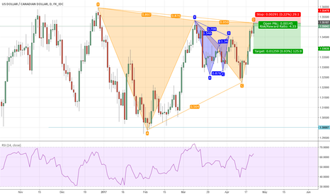 USDCAD: Bearish Harmonics, a medium term trading opportunity in USDCAD