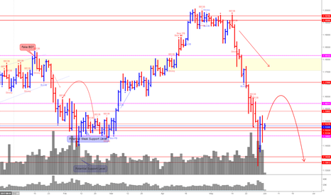 EURCHF: EUR/CHF (Wait for the right timing to strike)