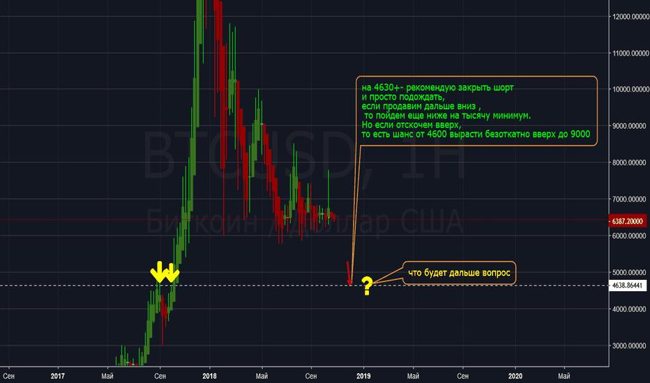 BTCUSD: BTC/USD все так же пока вниз
