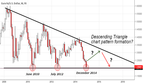 EURUSD: Descending Triangle on EUR/USD?