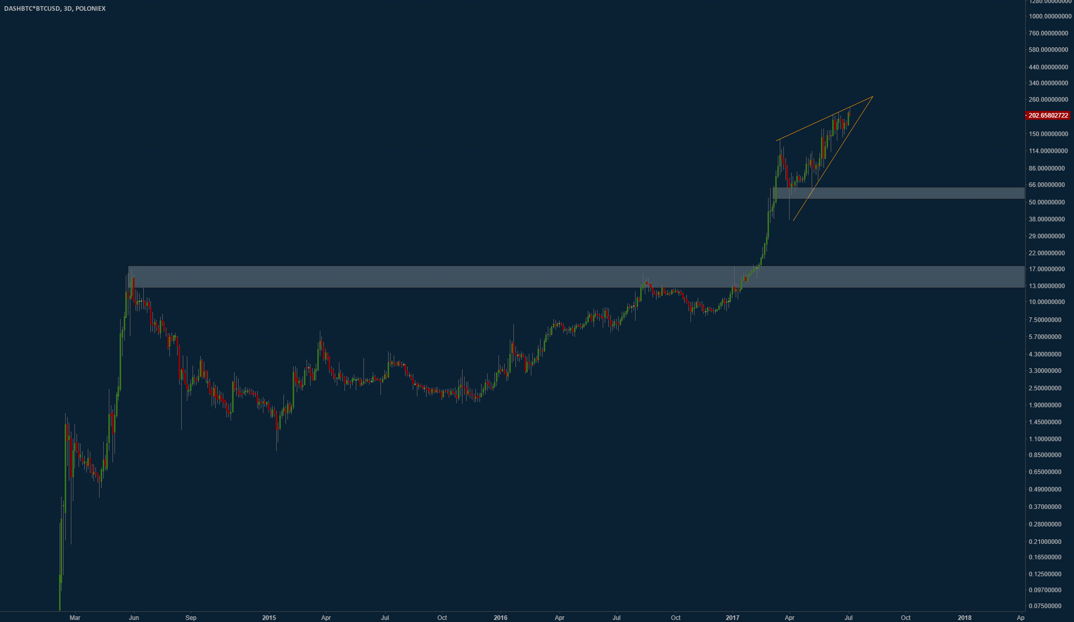 Get out of DASH. Nasty rising wedge on DASHUSD