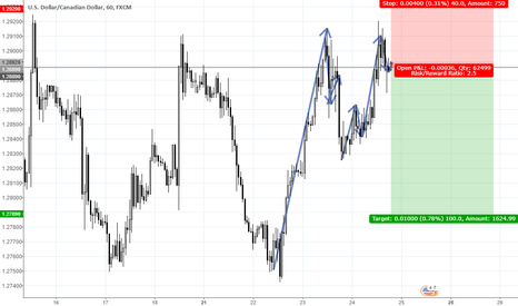 USDCAD: 2018-05-25 day trade USDCAD short