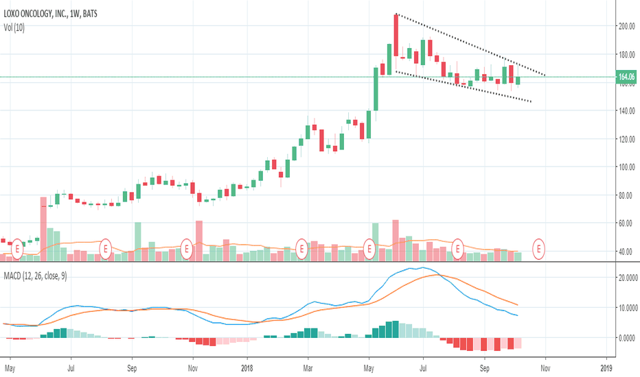 LOXO: Loxo - Bull pennant and upcoming events