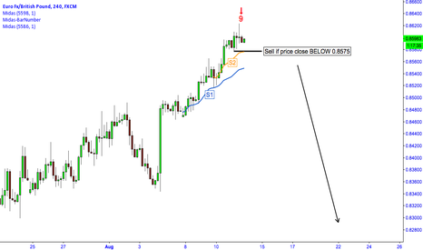 EURGBP: EUR/GBP: Potential Change in Trend?