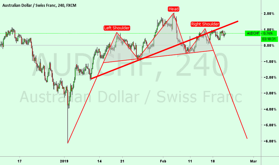 AUDCHF: Head and shoulders