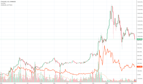 ETHUSD: Comparative Chart of Ethereum (ETH) and Humaniq (HMQ) price in $