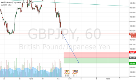 GBPJPY: GBPJPY Sell at 155.547, Stop at 156.170, Take Profit at 154.942