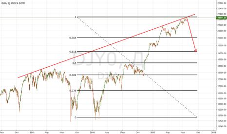 DJY0: DJIA.