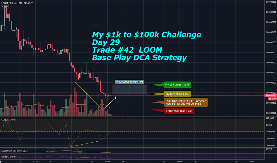 LOOMBTC: My $1k to $100k Challenge - Day 29 Trade #42 - LOOM