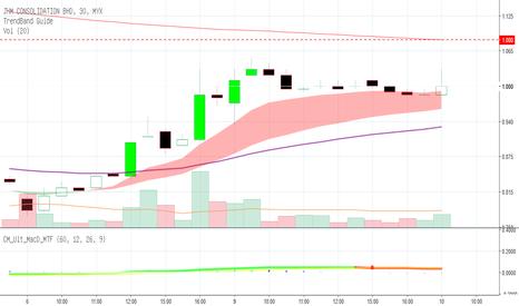 0127: JHM : Peluang Trading