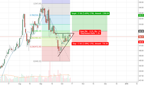 BPCL: BPCL - Watch out for break out