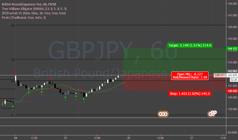 GBPJPY: GBPJPY Long (short-term)