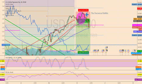 USDJPY: SHORT JPY but with