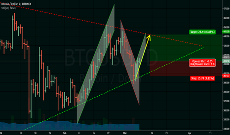 BTCUSD: 03/08 - 03-13 : Rise to the 440