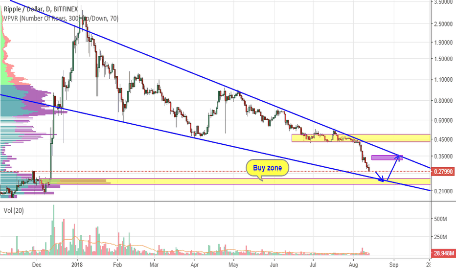 XRPUSD: XRP. Expected fall and buing zone!