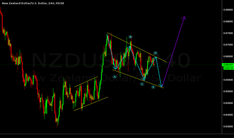 NZDUSD: Long set up NZDUSD
