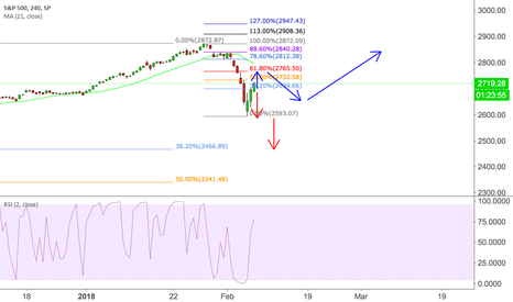 SPX: Multiple choice: Today is important - which way to go