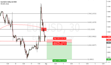 EURUSD: EURUSD - Short term Short opportunity