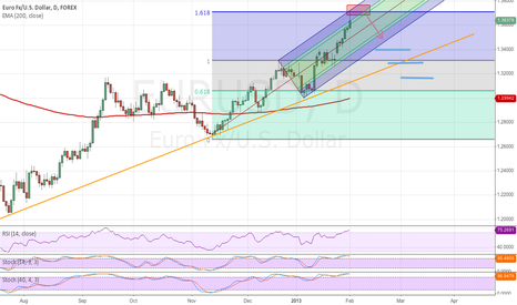 EURUSD: High Probability EUR/USD Short