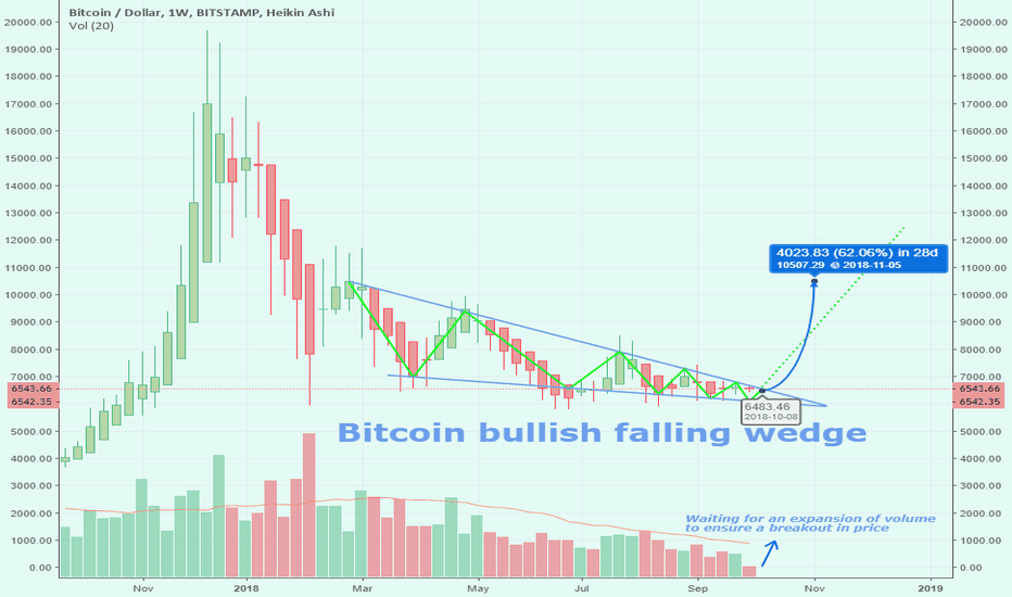 BTCUSD: BITCOIN falling wedge waiting for an increase in volume!