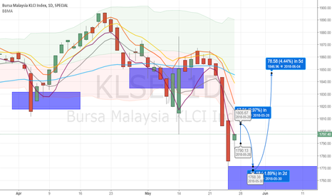 KLSE: Bursa Malaysia 28 Mac - 1 Jun 2018