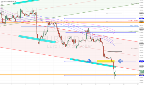 EURUSD: EURUSD Potential capitulation long