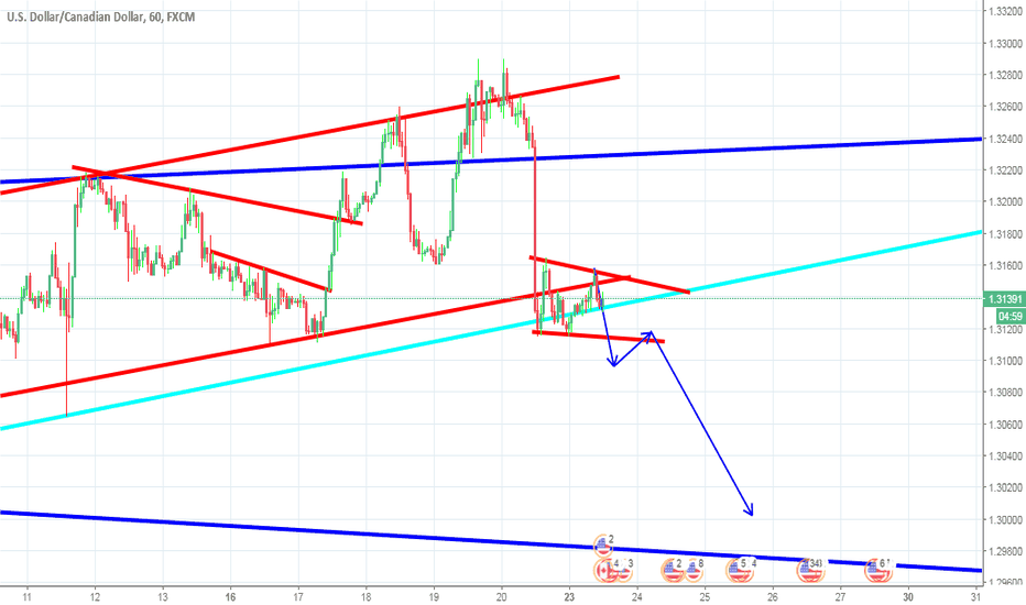 USDCAD: sell structrue