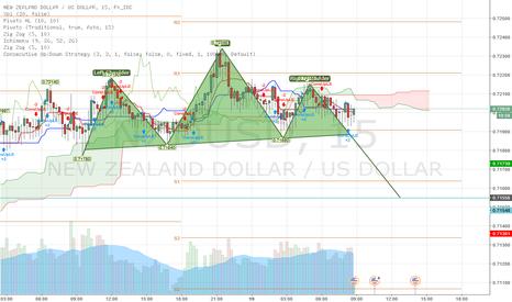 NZDUSD: Possible H&S 15 min chart