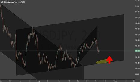 USDJPY: usdjpy long term analyze