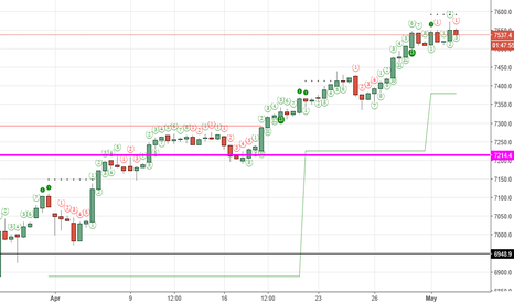 UKX: DeMark 9-13-9 SELL Setup